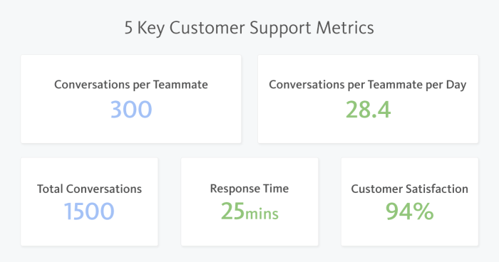 Customer Support Key Metrics