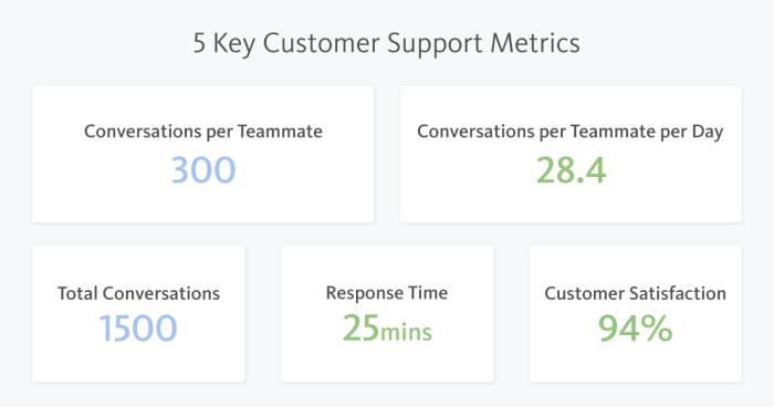 Customer Support Key Metrics
