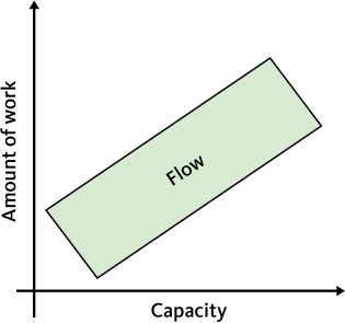 "The ""Flow-zone"", where workload meets capacity"