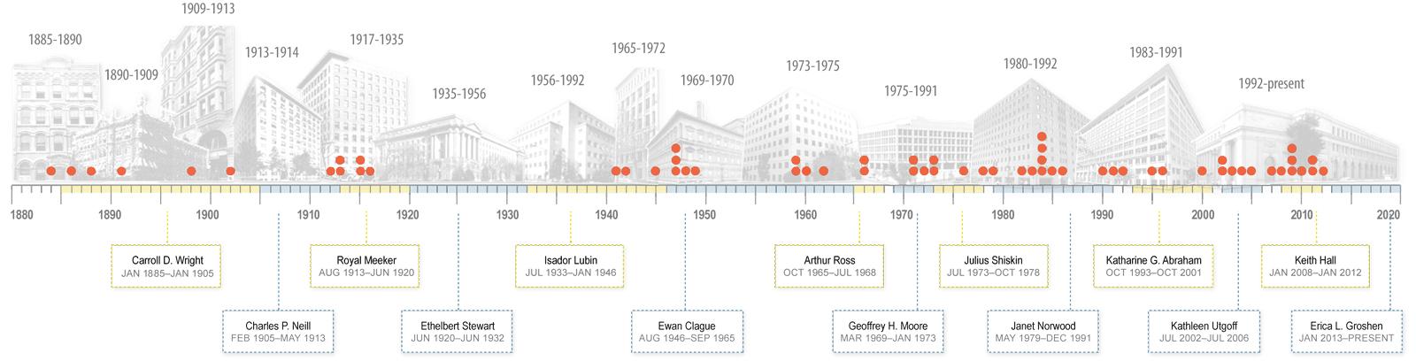 K-12  History of BLS  US Bureau of Labor Statistics