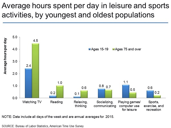 American Time Use Survey Charts by Topic Leisure and sports activities