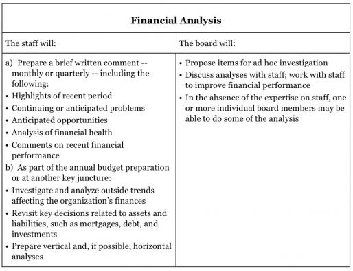 A Board-Staff Agreement for Financial Accountability Blue Avocado - financial analysis sample