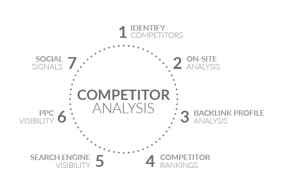 Competitive Analysis SEO  Web Online Analysis