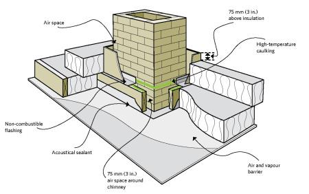 Building Details Air Sealing Chimney Penetrations