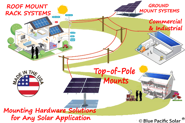 Solar Panel DIY Installation Kits, Grid-Tie, Off-Grid, Hybrid Wind