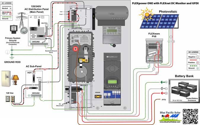 OutBack 3900W Off-Grid Solar Kit FP1-GVFX3648