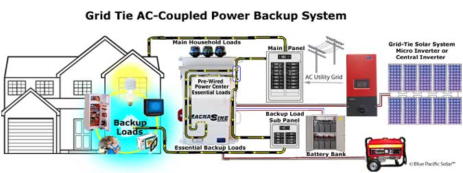 Magnum AC-coupled MNEMS4024PAEACCPL-Dual-RSS-Dual-RSS Battery Backup