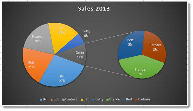 Create a Pie of Pie Chart in Excel 2013 \u2013