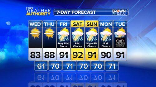Heat & Humidity Return As June Ends & July Begins