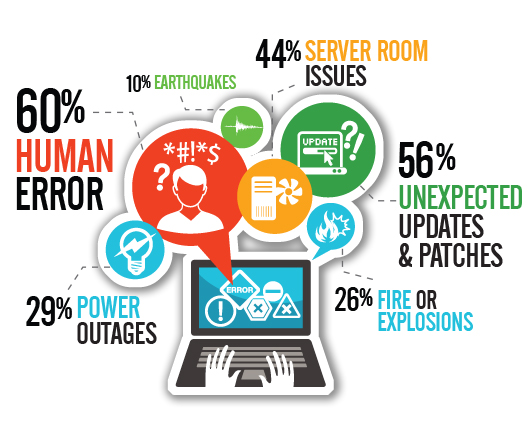 Disaster Recovery - Bluewave Network Technologies Malaysia