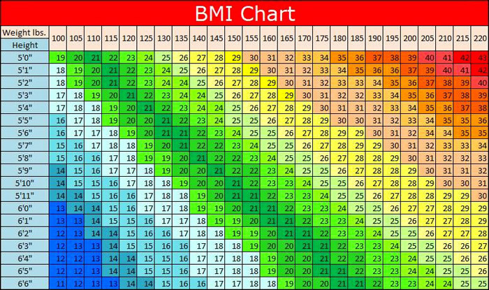 BMI Calculator for Women Men Teens BMI Chart Formula