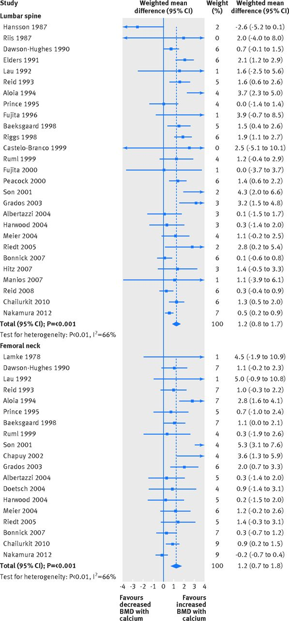 Calcium intake and bone mineral density systematic review and meta