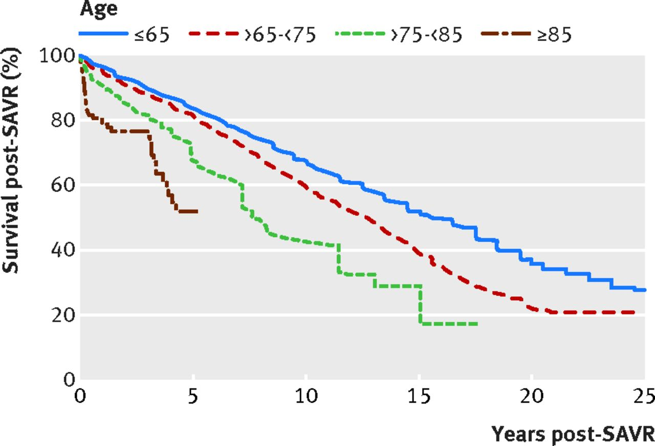 Prognosis After Surgical Replacement With A Bioprosthetic