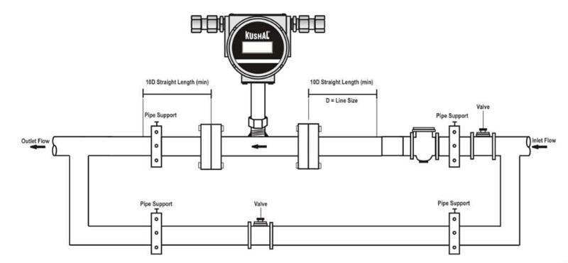 Turbine Water Flow Meters Manufacturers in Punjab, India