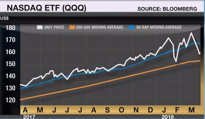 Larry Berman Will FANG stocks take the market down? - BNN Bloomberg