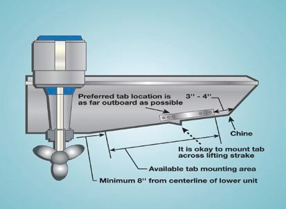 Bennett Trim Tab Installation Wiring Schematic Diagram