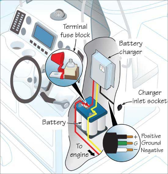 Installing A Marine Battery Charger - Trailering - BoatUS Magazine