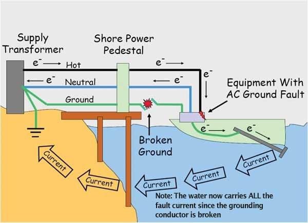 Electric Shock Drowning (ESD) Explained - Seaworthy Magazine - BoatUS