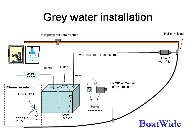 BoatWide,SL Black and Grey Water systems