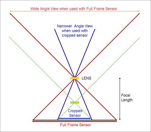 Crop Sensor (APS-C) Cameras and Lens Confusion