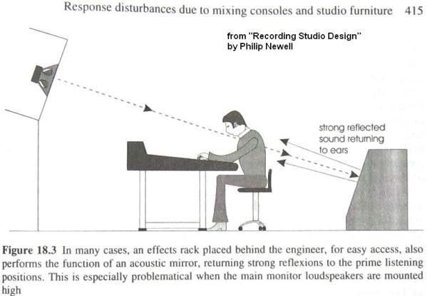 acoustics Recording Studio Pinterest Studio design - business plans
