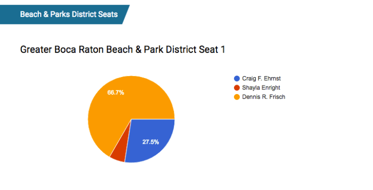 ParkDistrictSeat1