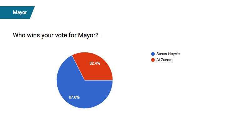 mayorfinal