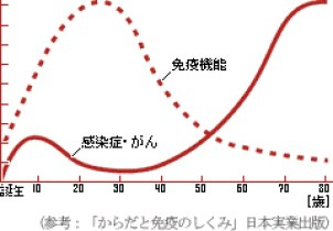 免疫グラフ