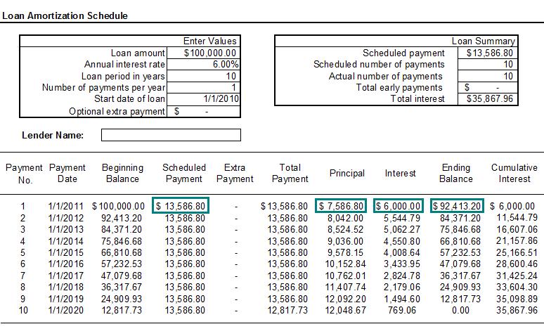 loan principal payments
