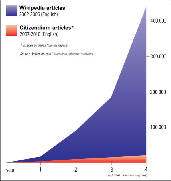 wikipedia-citizendium.jpg