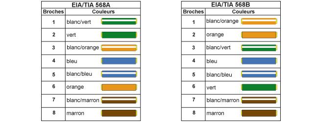 Norme code couleur fil electrique - bois-eco-conceptfr - Couleur Des Fils Electrique