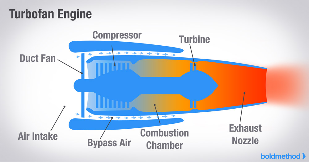 How The 4 Types Of Turbine Engines Work Boldmethod