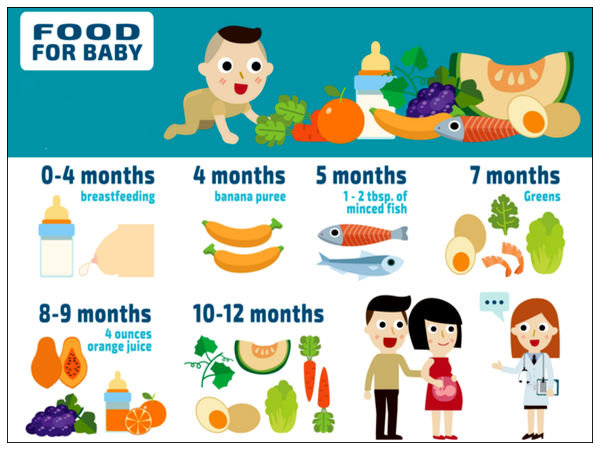 Food Chart For Your Baby - Boldsky