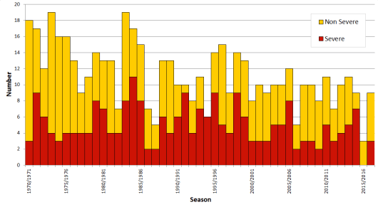 Graph showing the number of cyclones per year since 1970