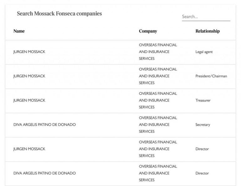 la liste des noms du panama papers