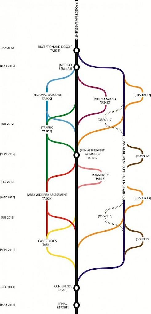 Project Timeline Bonn Agreement
