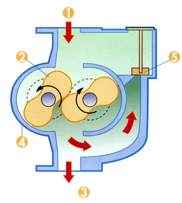 Vacuum pumps and pumping systems Vacuum Science and Technology