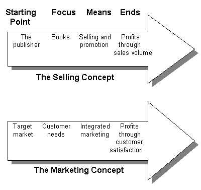 Steps for implementing the marketing concept