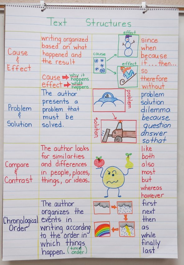 Text Structures ~ Make Your Own Anchor Chart - Book Units Teacher