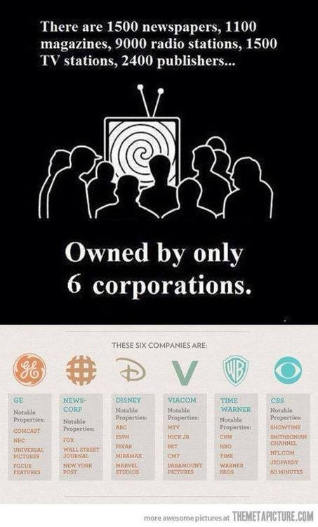 Six corporations control most American media