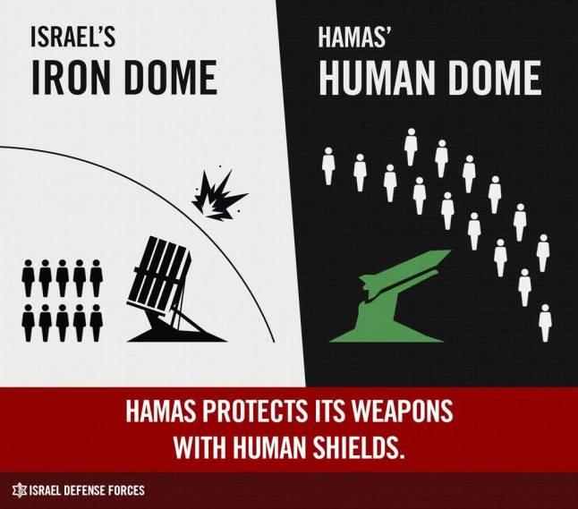 Hamas human shield
