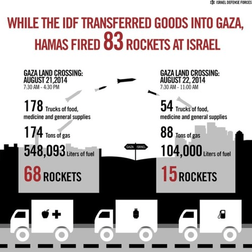 The flow of goods between Israel and Hamas