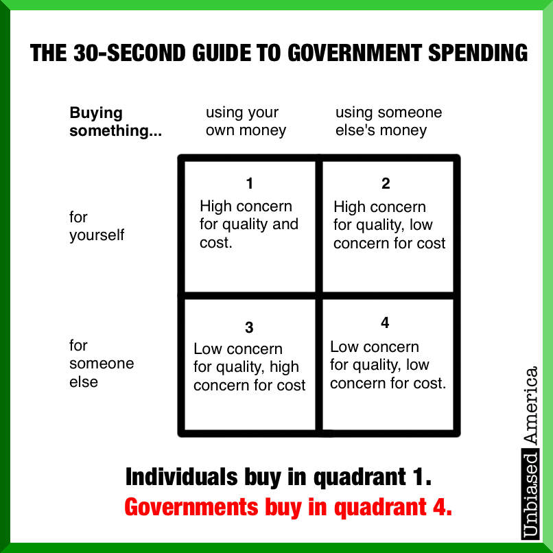 The 30-second guide to government spending