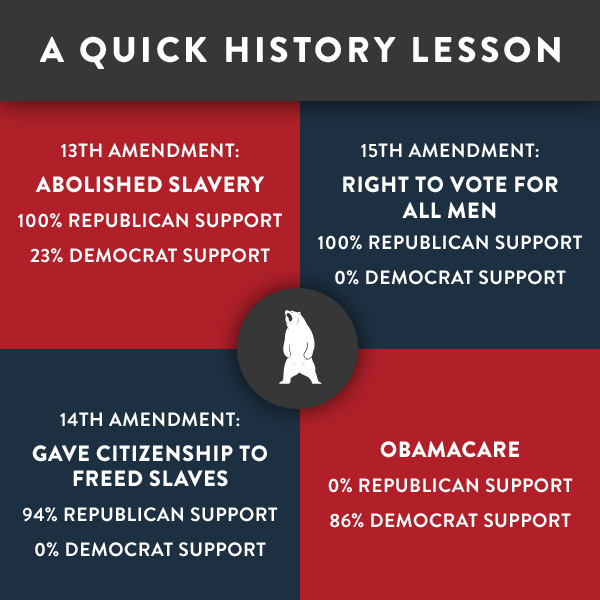 What Republicans and Democrats support
