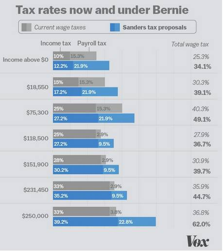 Tax rates under Bernie