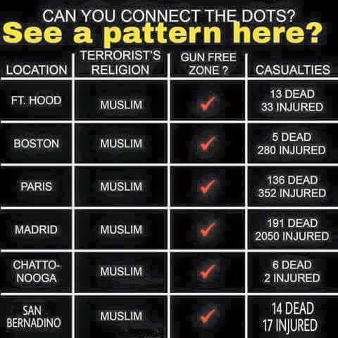 Muslim Guns shootings gun-free zones