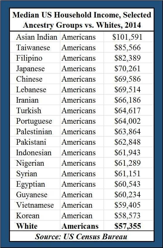 Stupid liberals Median incomes by ethnic group