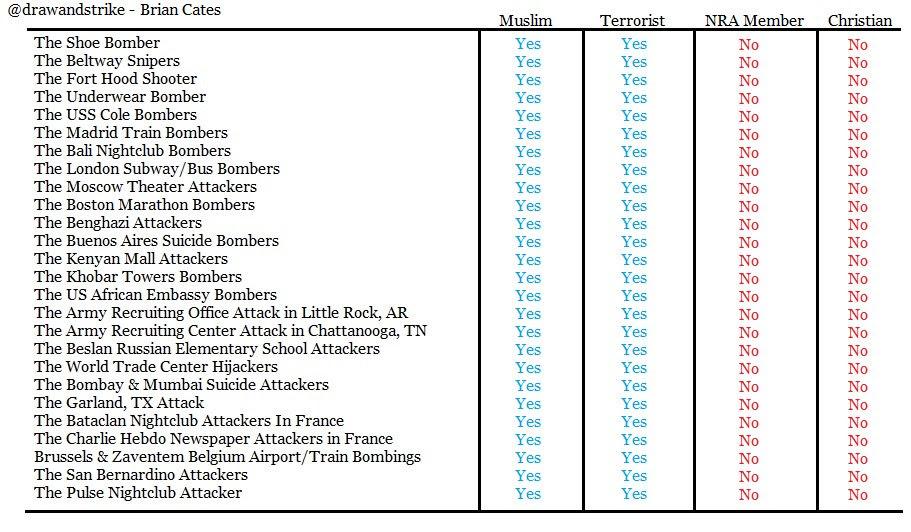 Guns NRA and Christian mass murderers -- none