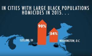 Black lives lost