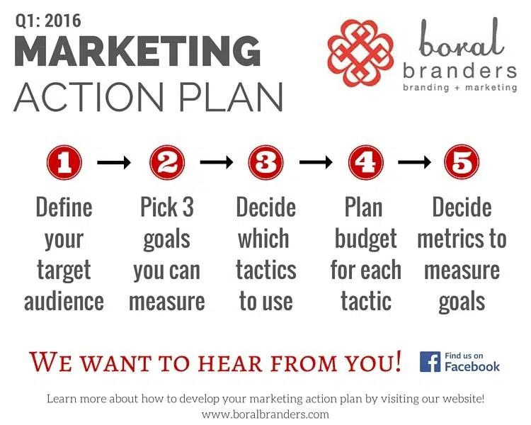 Q1-2016 Marketing Action Plan - Boral Agency